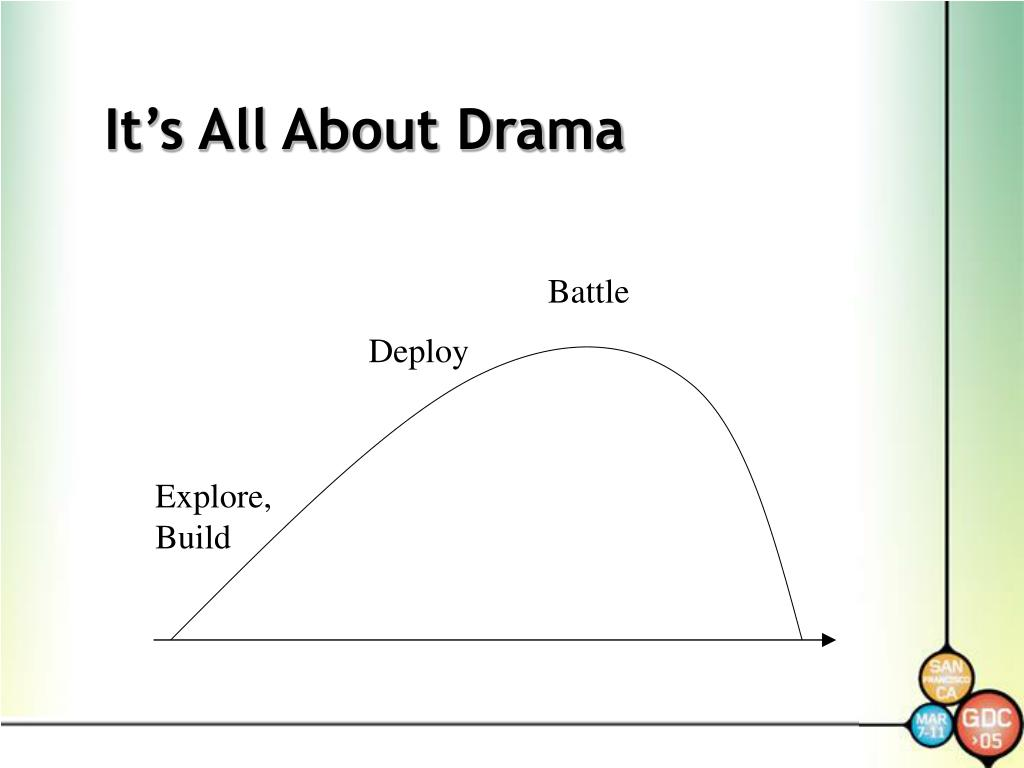 It's All About Drama