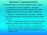 internet communication