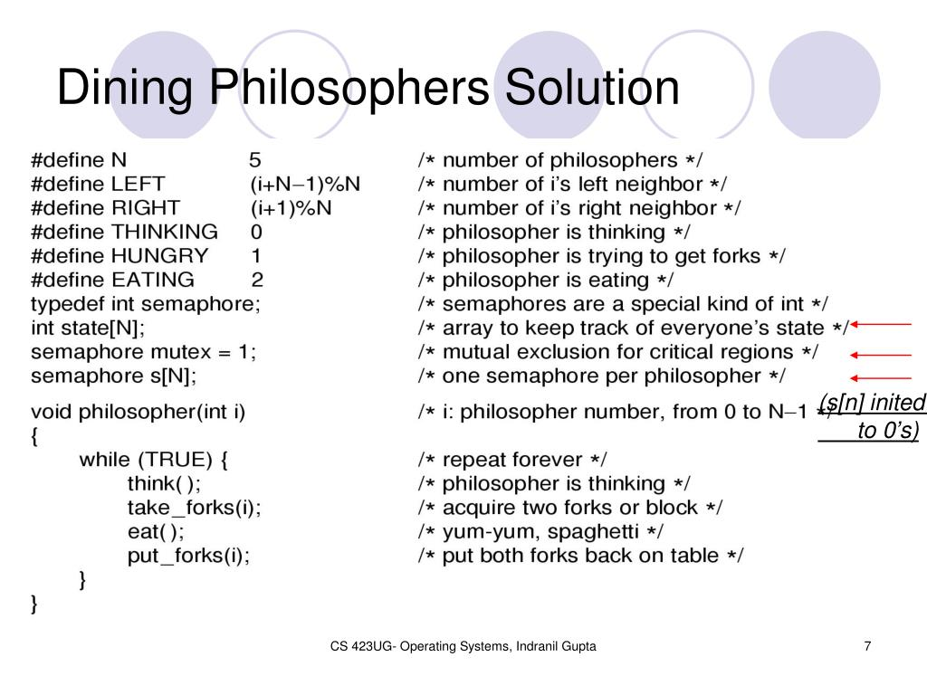 Dining Philosophers Solution