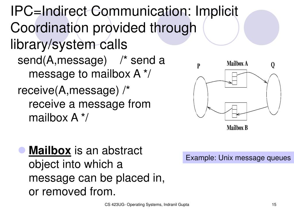 IPC=Indirect Communication: Implicit Coordination provided through library/system calls