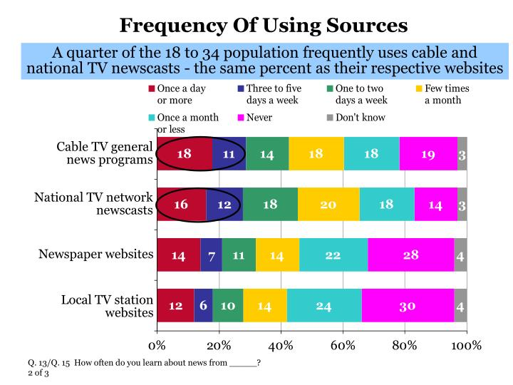 Frequency of using sources1