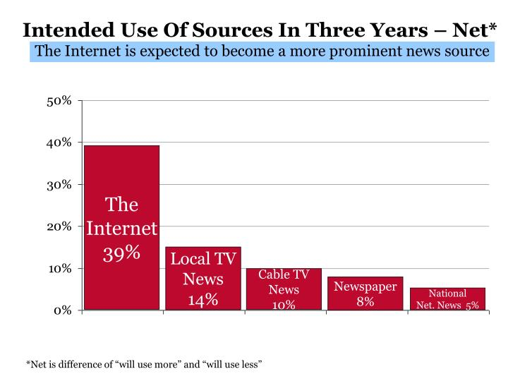 Intended Use Of Sources In Three Years – Net*