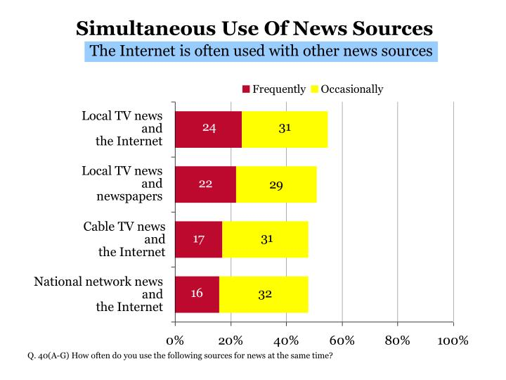 Simultaneous Use Of News Sources
