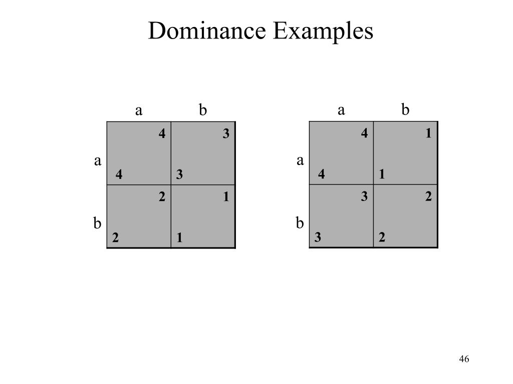 Dominance Examples