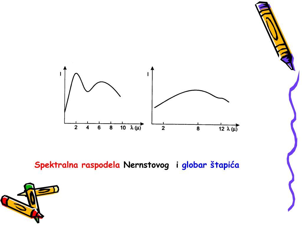 Spektralna raspodela