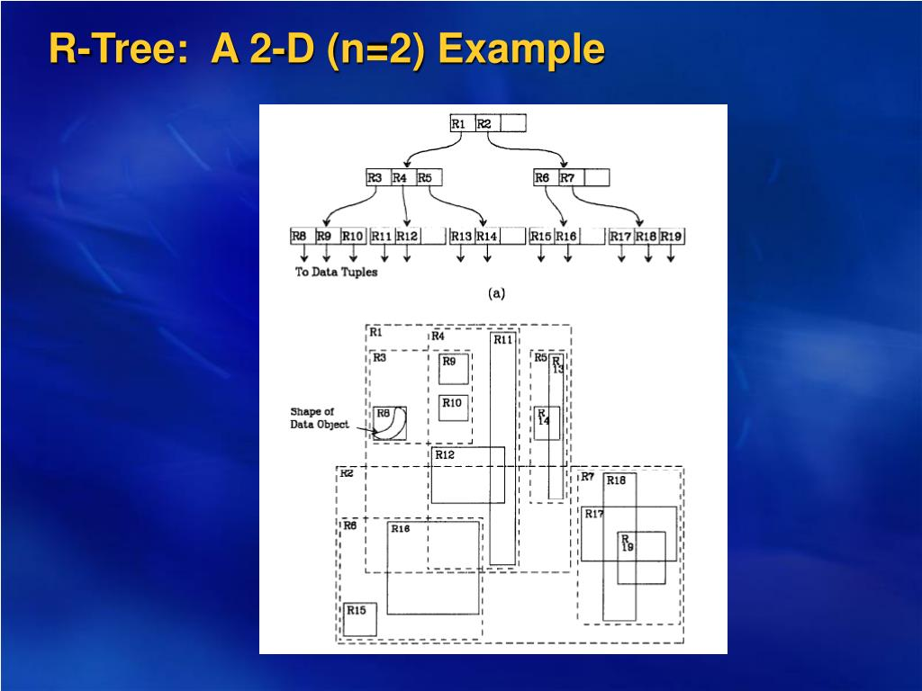 R-Tree:  A 2-D (n=2) Example
