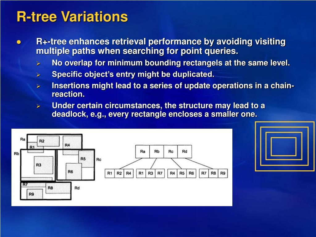 R-tree Variations