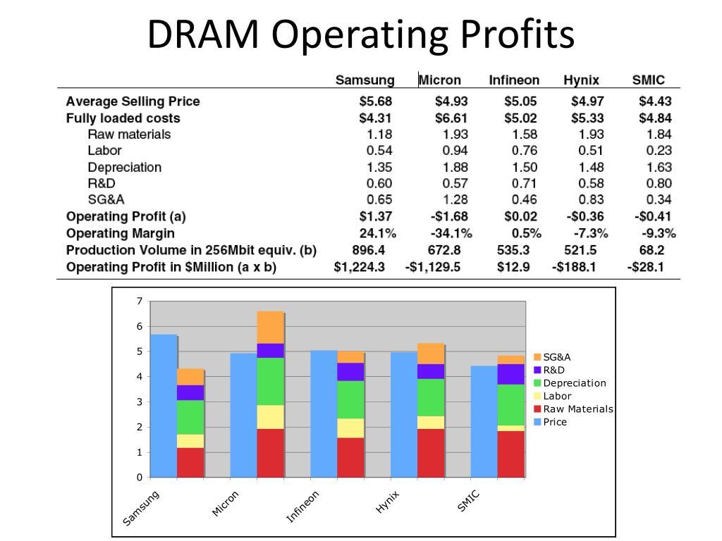 DRAM Operating Profits