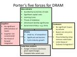 porter s five forces for dram