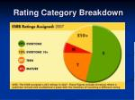 rating category breakdown