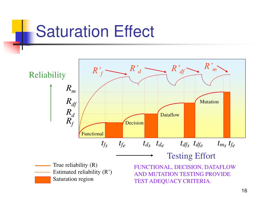 True reliability (R)