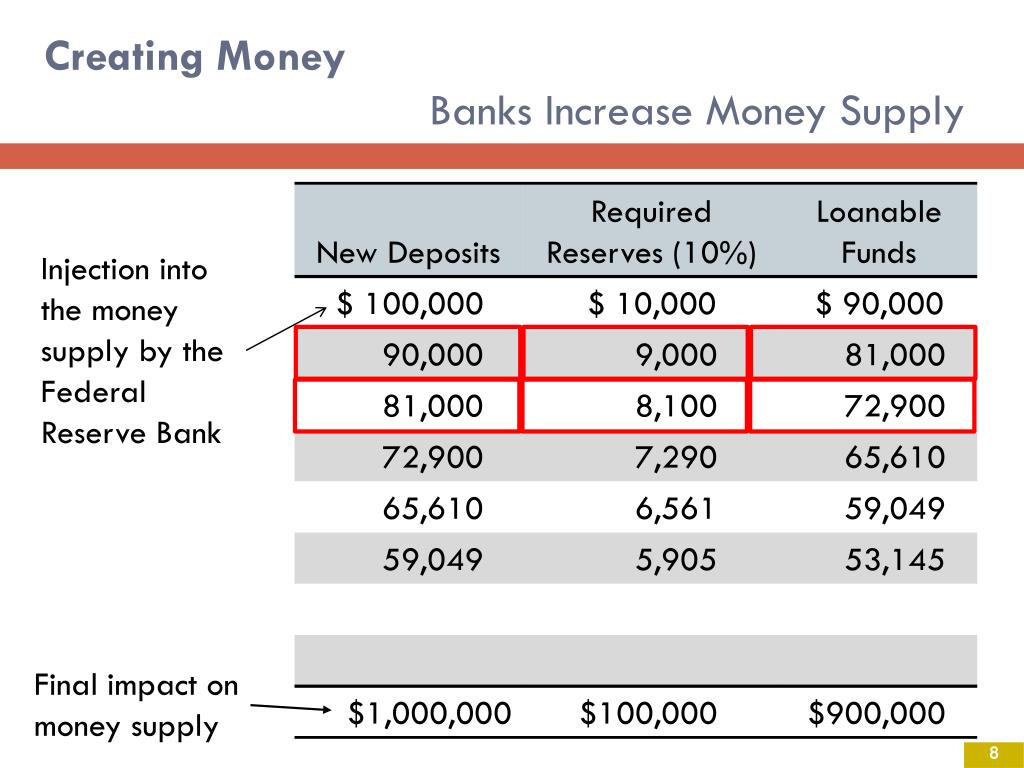 Final impact on money supply