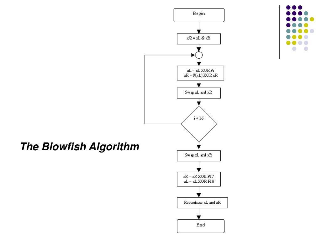 The Blowfish Algorithm