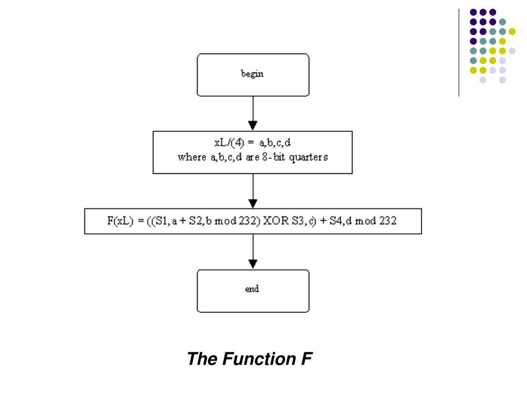 The Function F
