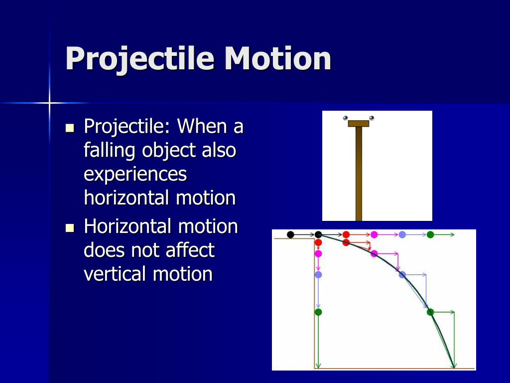 application of projectile motion Science of nfl football: projectile motion & parabolas science of nfl football is a 10-part video series funded by the national science foundation and produced in.