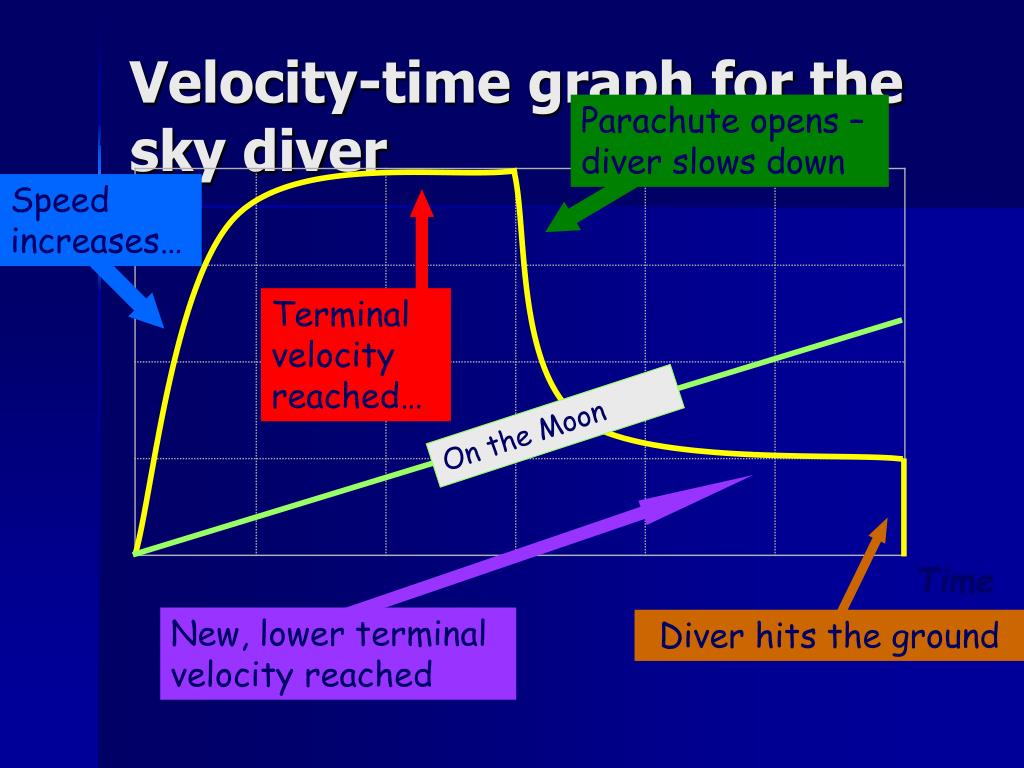 ppt gravity air resistance terminal velocity and