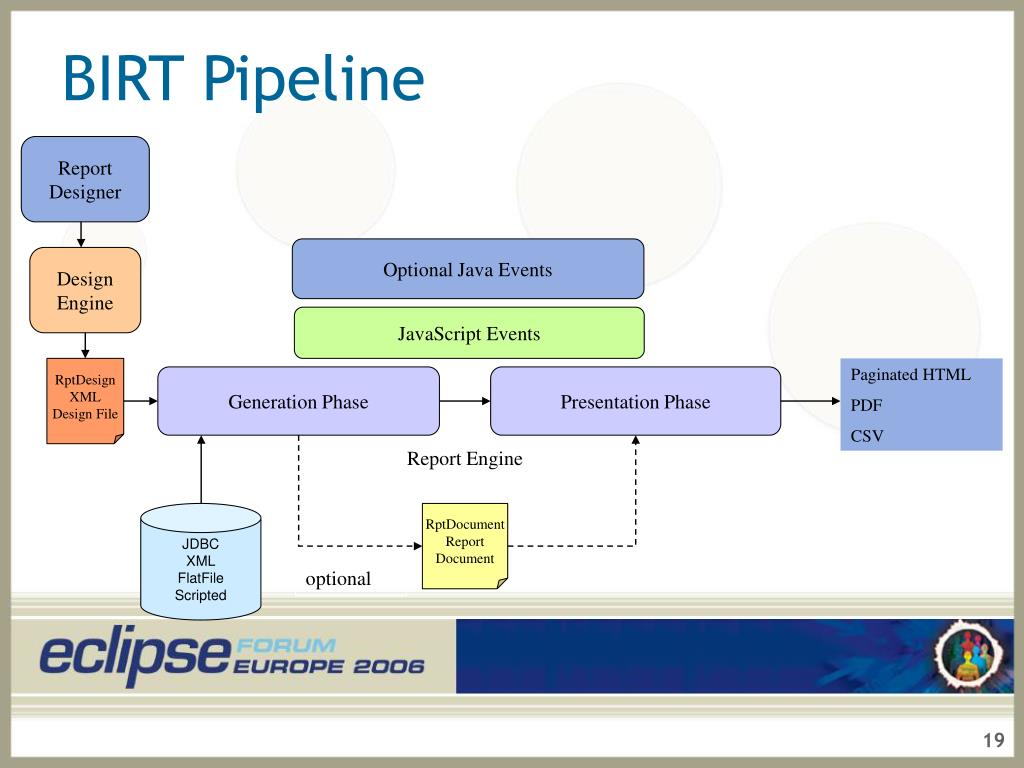 PPT - BIRT: The Eclipse Reporting Framework PowerPoint Presentation