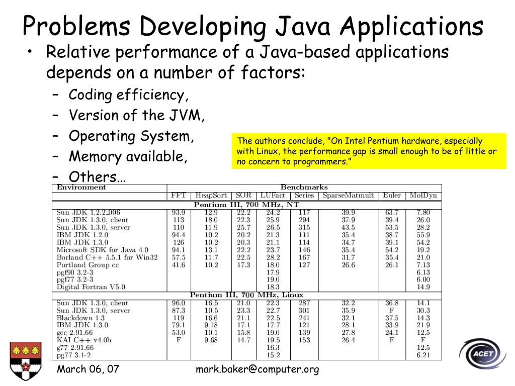 Problems Developing Java Applications