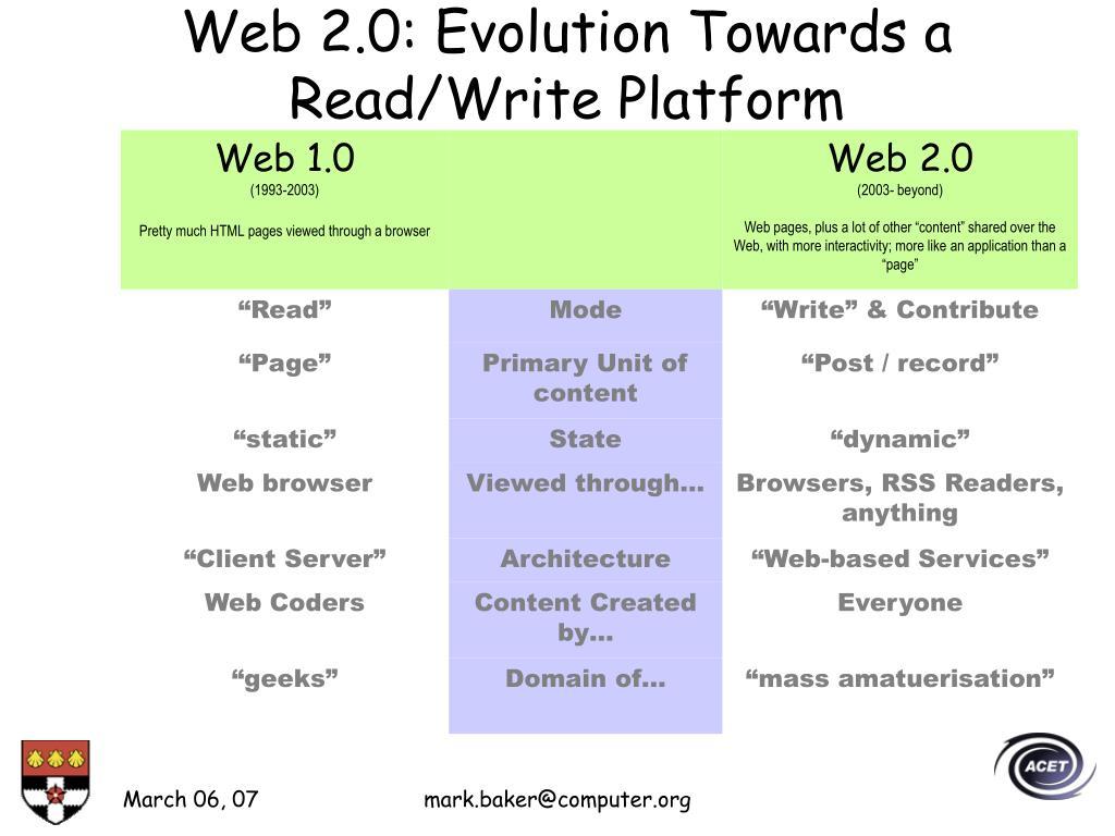 Web 2.0: Evolution Towards a Read/Write Platform