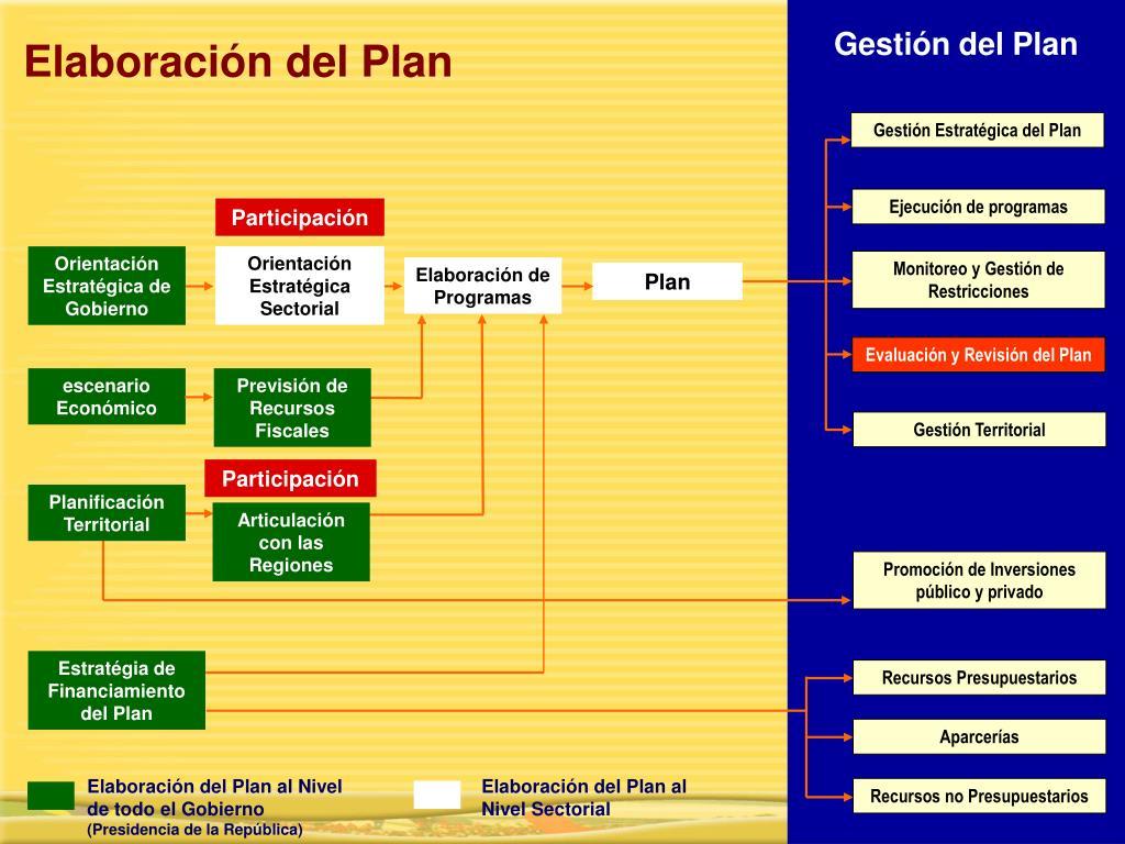 Gestión del Plan