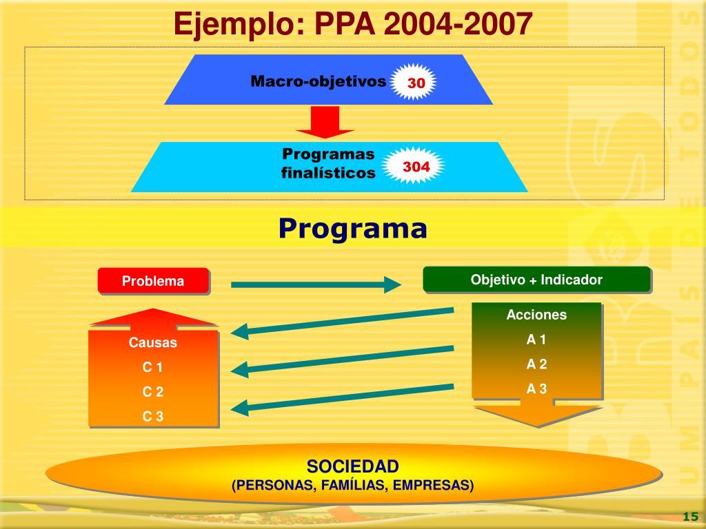Ejemplo: PPA 2004-2007