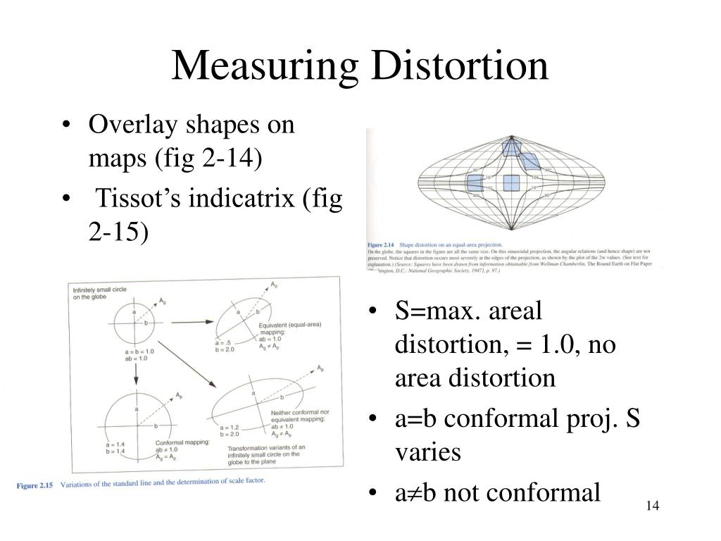 Measuring Distortion