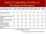 ideal it capability profiles of strategy archetypes