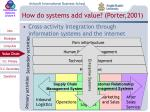 how do systems add value porter 2001