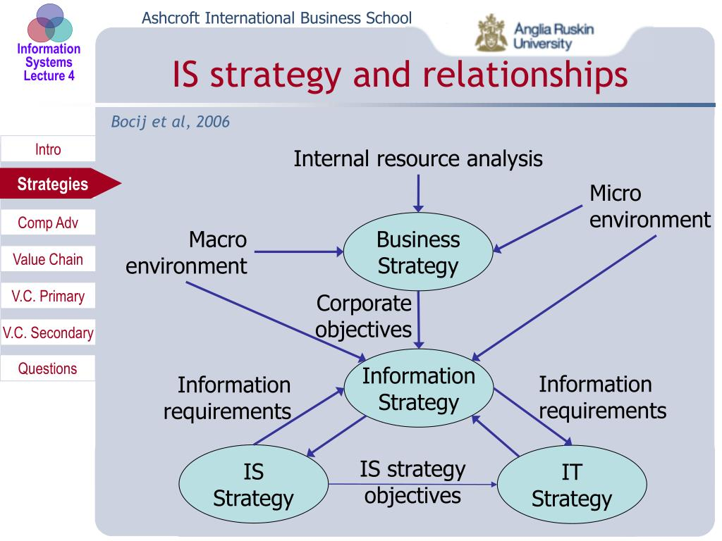 IS strategy and relationships