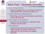 value chain secondary activities