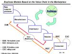 business models based on the value chain in the marketplace