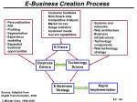 e business creation process