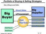 portfolio of buying selling strategies