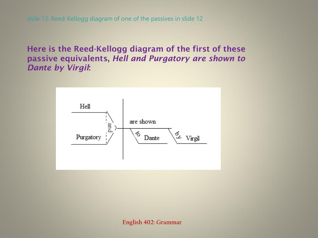 Here is the Reed-Kellogg diagram of the first of these passive equivalents,