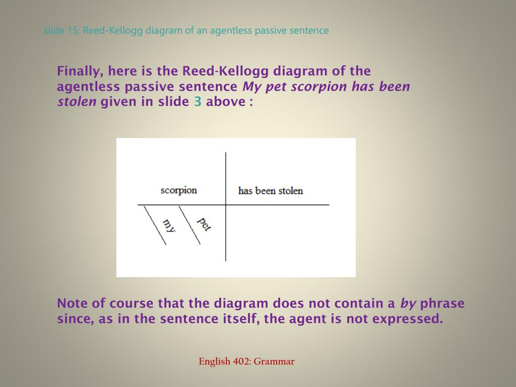 Finally, here is the Reed-Kellogg diagram of the agentless passive sentence