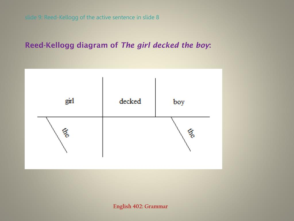 Reed-Kellogg diagram of