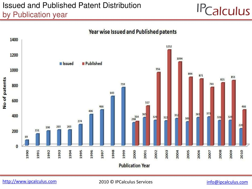 Issued and Published Patent Distribution
