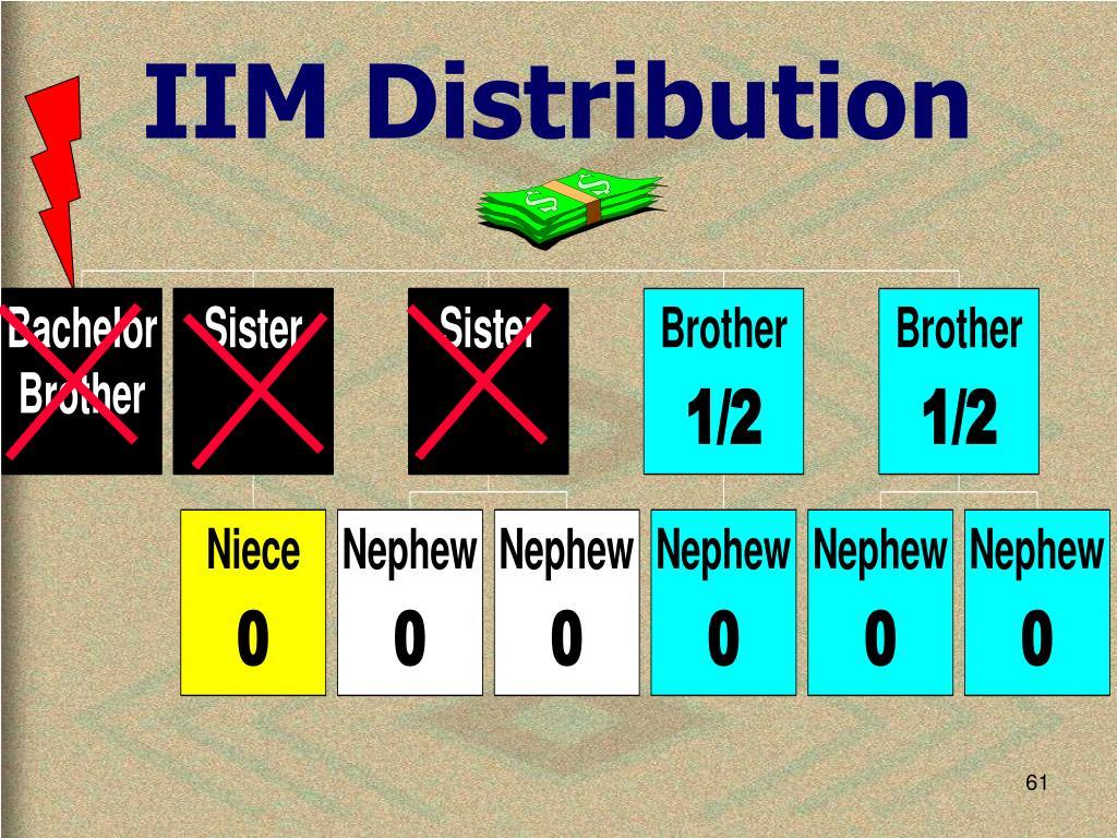 IIM Distribution