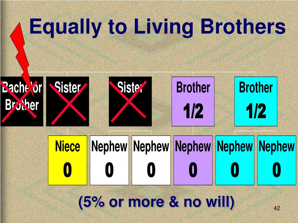 Equally to Living Brothers