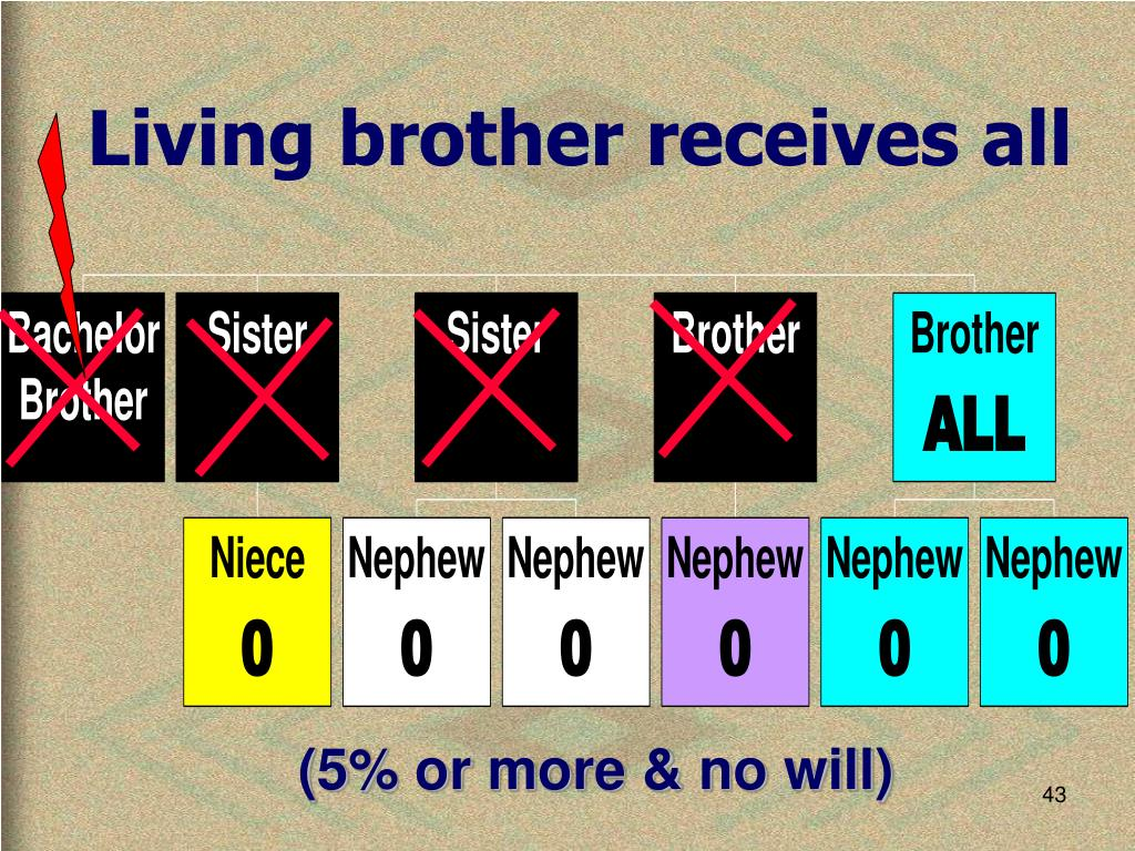 Living brother receives all