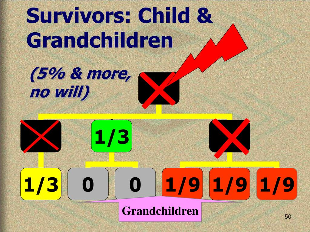 Survivors: Child & Grandchildren