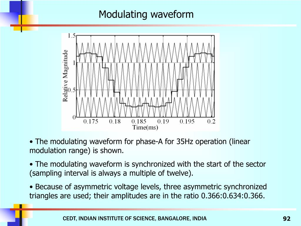 Modulating waveform