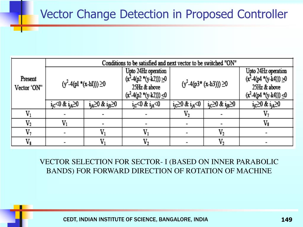 Vector Change Detection in Proposed Controller