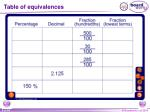 table of equivalences1