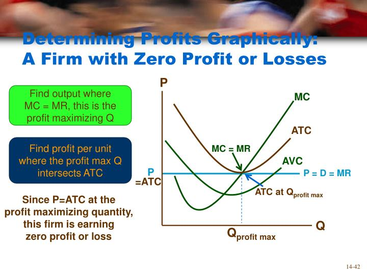 factors and variables that affect profit maximization Factor prices, which generate incomes for the owners of factors of production, are opportunity costs for the firms that employ the factors the wage rate is the opportunity cost of labor normal profit is the opportunity cost of entrepreneurship.