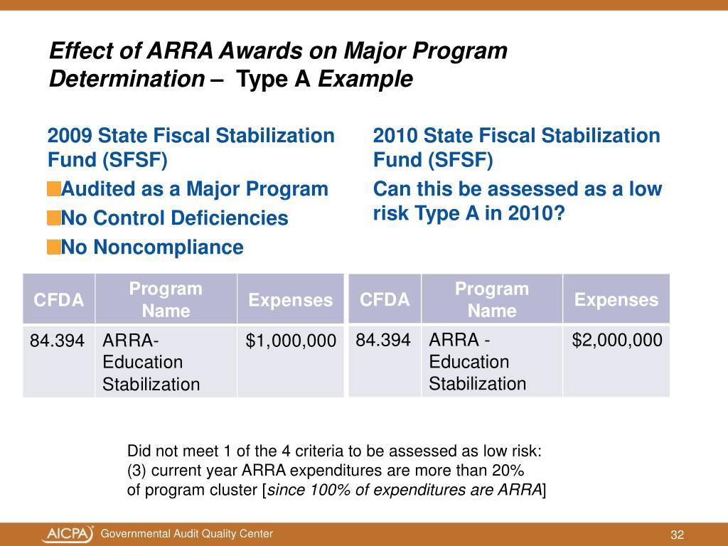 Effect of ARRA Awards on Major Program