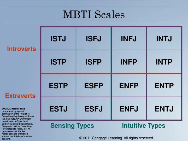 MBTI Scales