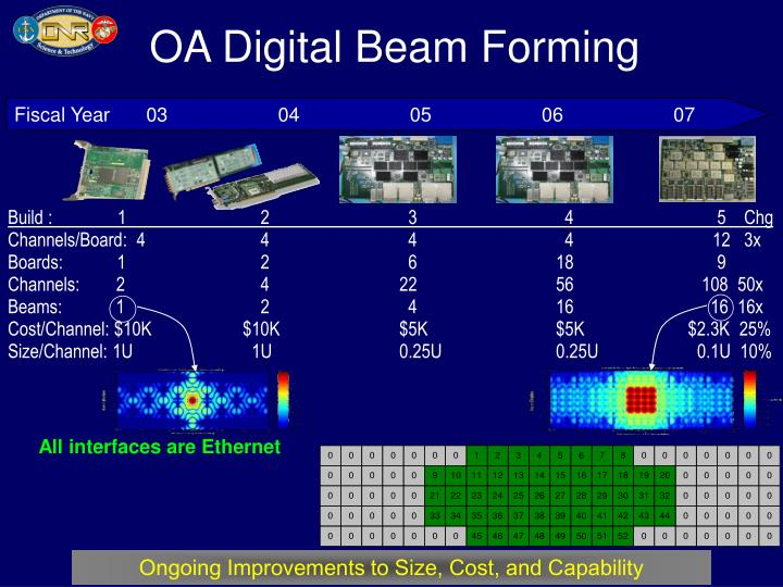 OA Digital Beam Forming