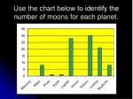 use the chart below to identify the number of moons for each planet