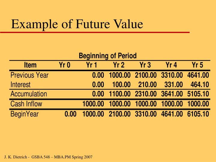 Example of Future Value